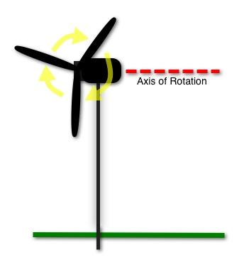 Horizontal Wind Turbine Diagram Guide Turbinegenerator