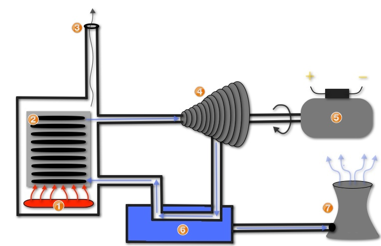 Awesome Steam Turbine How Steam Energy Works Turbinegenerator Wiring Digital Resources Indicompassionincorg