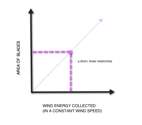 Area of Blades vs Wind Energy Output