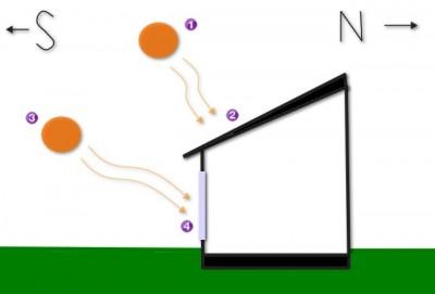 Passive Solar Energy Diagram