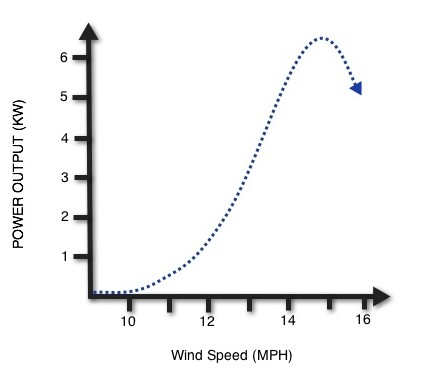 Wind Turbine Speed