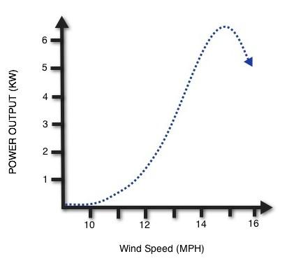 Wind Turbine Speed