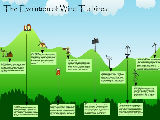 Evolution of Wind Turbines Infograph