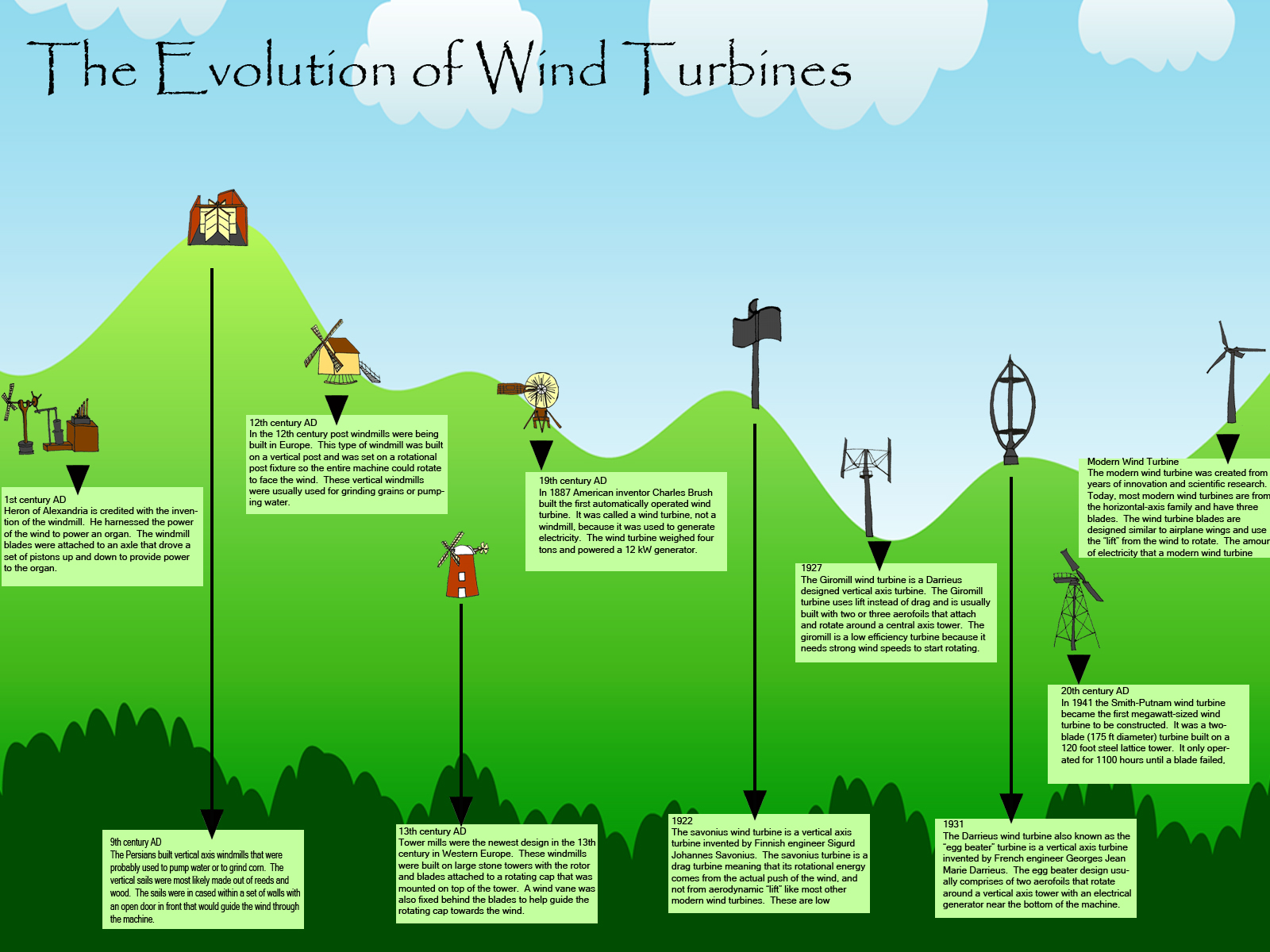 Evolution of Wind Turbines - Infographic | TurbineGenerator