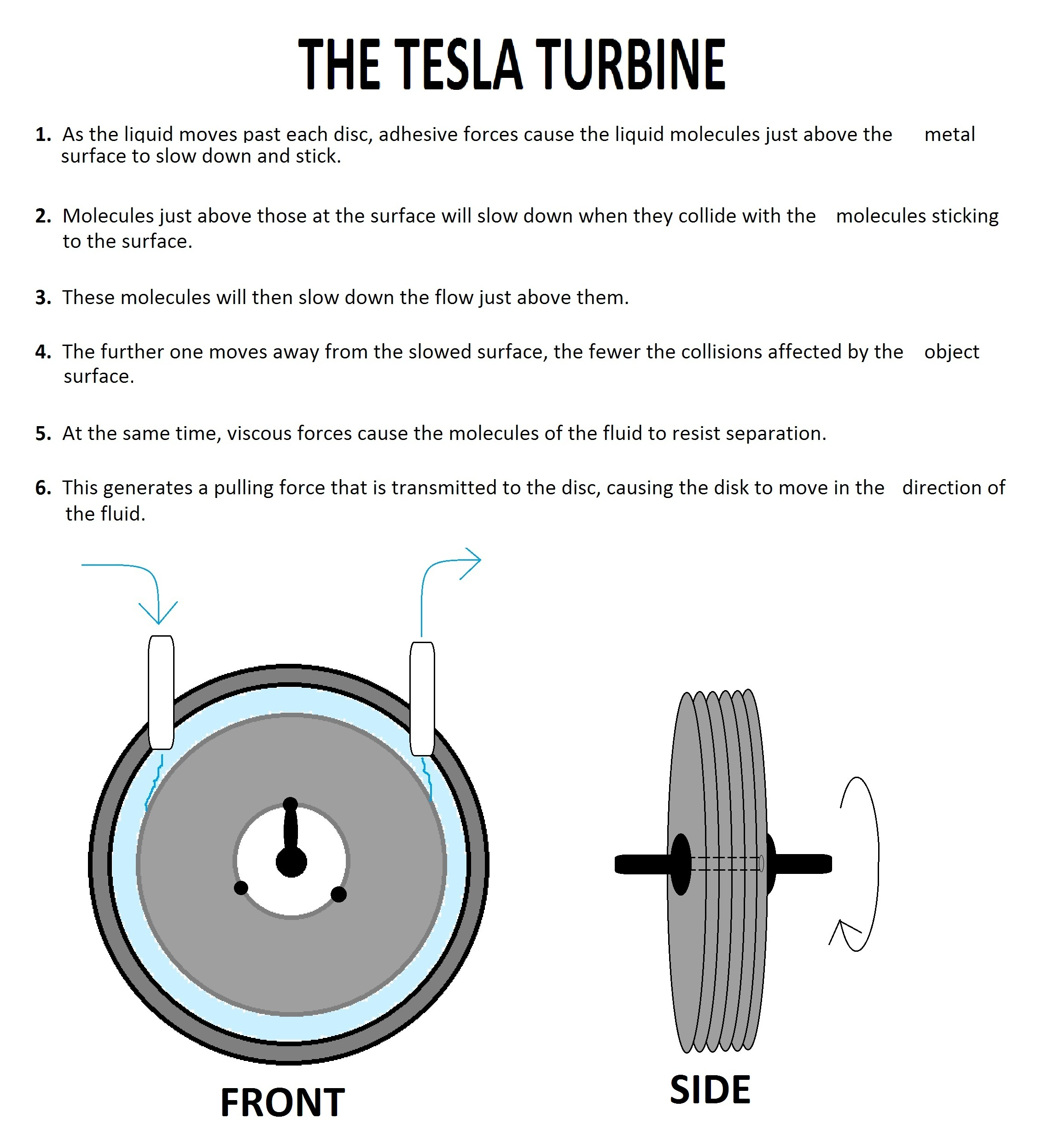 The Tesla Turbine , as you may have guessed, was patented by Nikola ...