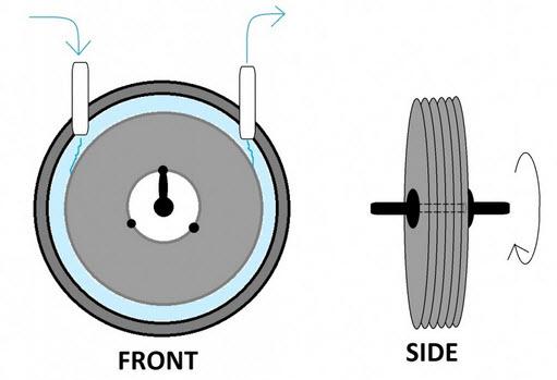 die tesla turbine