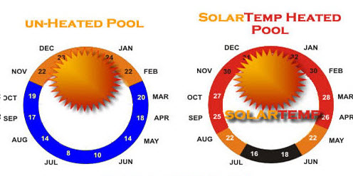 Solar Pool Heaters Temperature