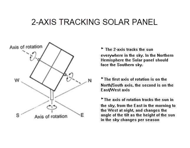 2-Axis Solar Panel