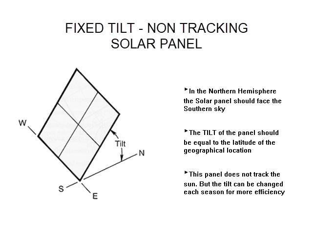 Fixed Tilt Solar Panel Mount