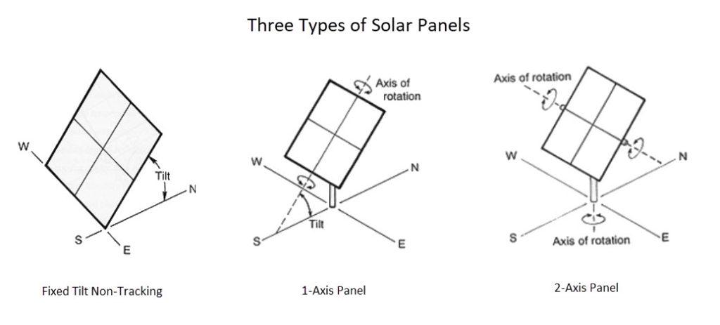 Three Types of Solar Panels